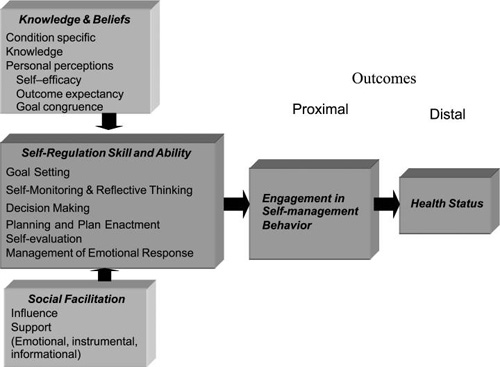 the theoretical background upon behavior modification 5 a's behavior change model adapted for self-management support improvement  identify agreed upon self-management support  background - during follow-up.
